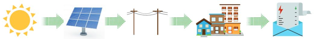 Sun-Solar Panel-Electric Poles and Lines-Buildings-Billing