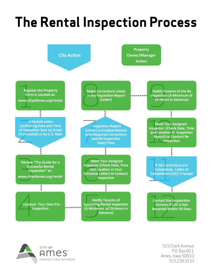 Flow chart of the rental inspection process