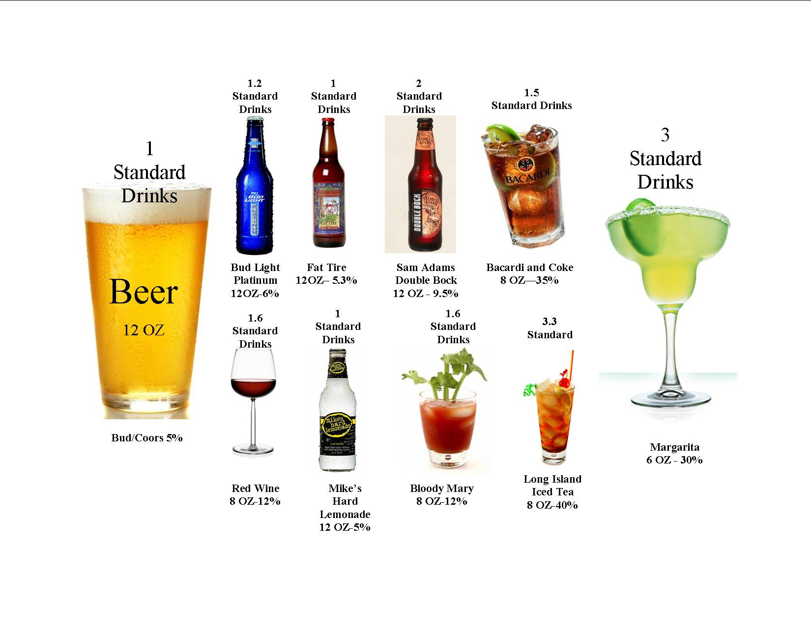 Alcohol content of drinks