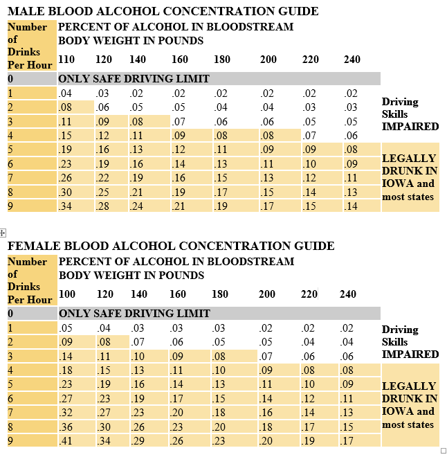 Chart of Blood Alcohol Concentrations by Gender